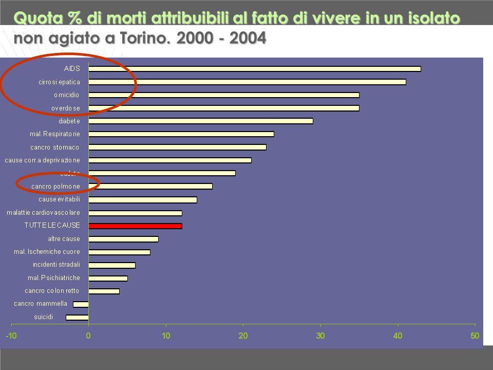 Quota % di morti attribuibili al fatto di vivere in un isolato non agiato a Torino. 2000 - 2004