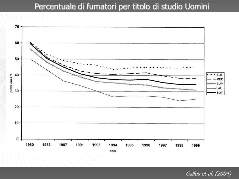 Percentuale di fumatori per titolo di studio Uomini Gallus et al. (2004)