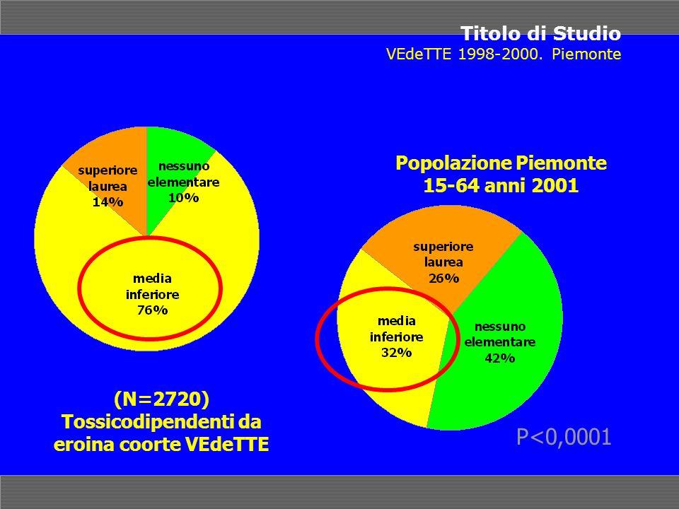 Titolo di Studio VEdeTTE 1998-2000. Piemonte (N=2720) Tossicodipendenti da eroina coorte VEdeTTE Popolazione Piemonte 15-64 anni 2001 P<0,0001