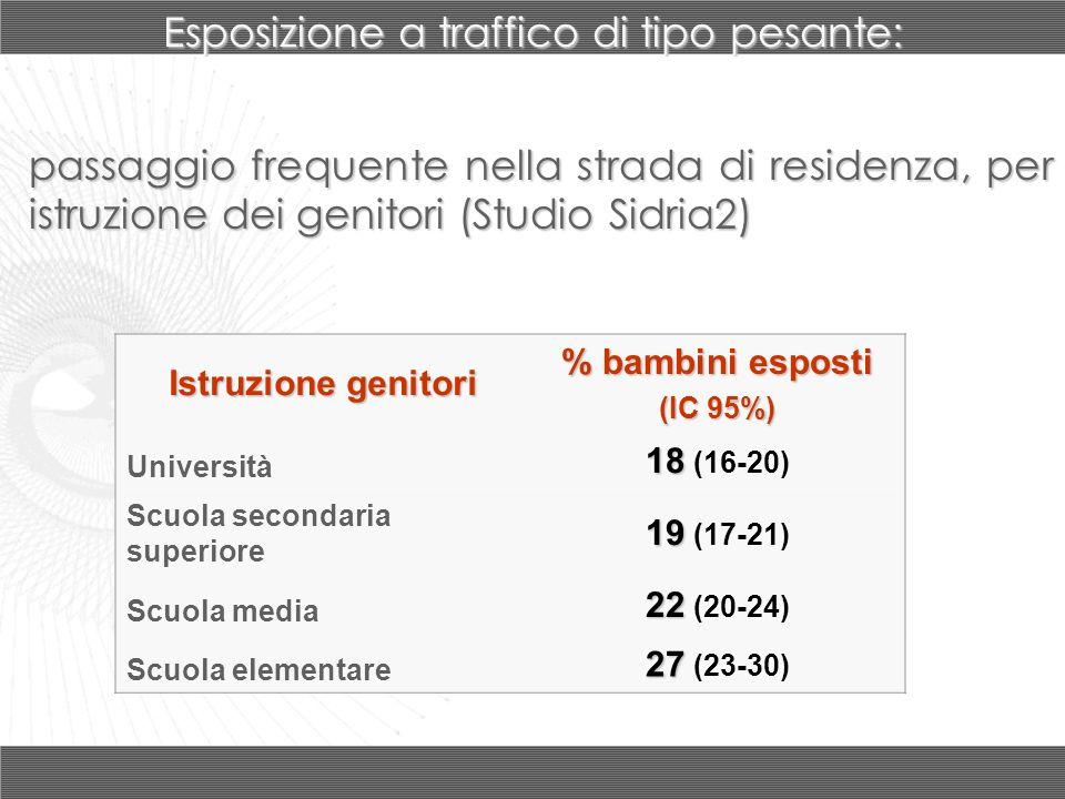 passaggio frequente nella strada di residenza, per istruzione dei genitori (Studio Sidria2) Istruzione genitori % bambini esposti (IC 95%) Università