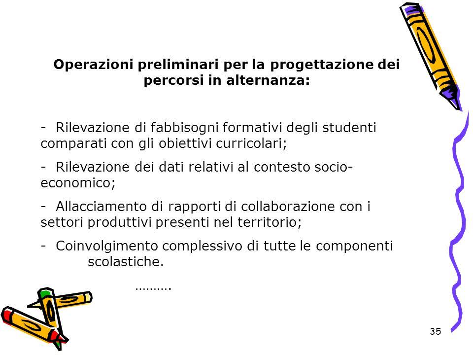 35 Operazioni preliminari per la progettazione dei percorsi in alternanza: - Rilevazione di fabbisogni formativi degli studenti comparati con gli obie