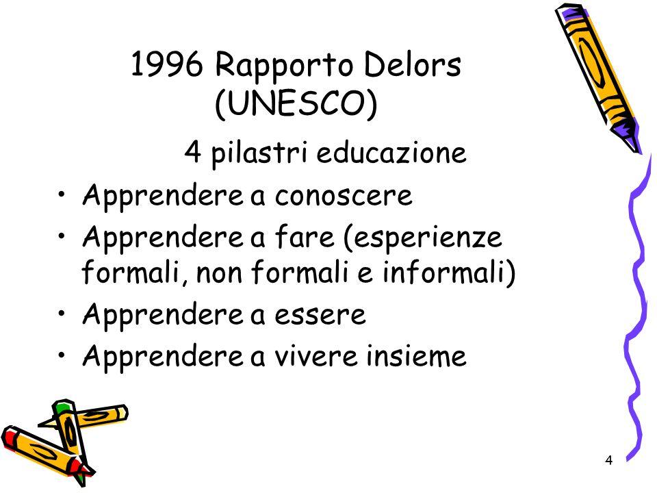 4 1996 Rapporto Delors (UNESCO) 4 pilastri educazione Apprendere a conoscere Apprendere a fare (esperienze formali, non formali e informali) Apprender