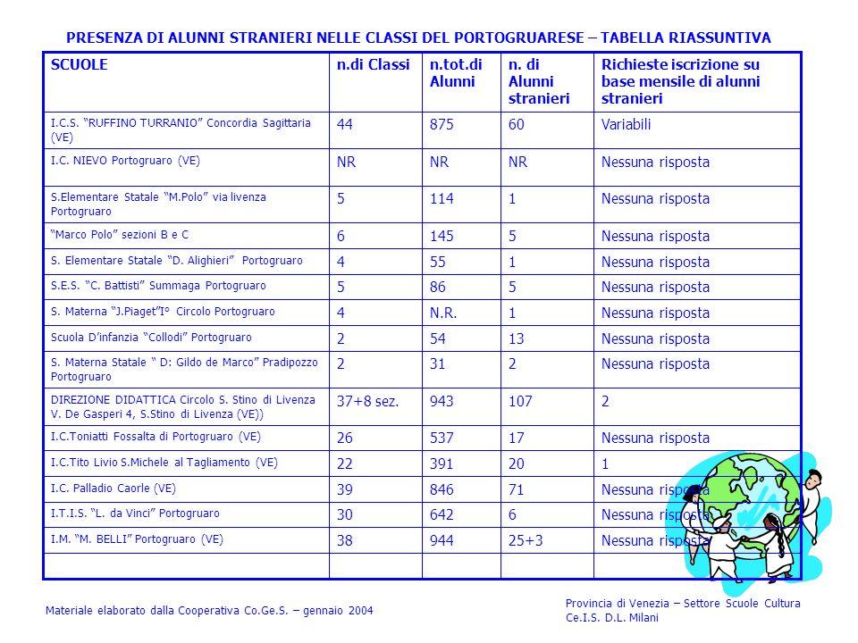 PRESENZA DI ALUNNI STRANIERI NELLE CLASSI DEL PORTOGRUARESE – TABELLA RIASSUNTIVA Materiale elaborato dalla Cooperativa Co.Ge.S.