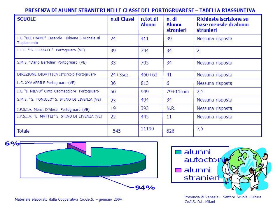 PRESENZA DI ALUNNI STRANIERI NELLE CLASSI DEL PORTOGRUARESE – TABELLA RIASSUNTIVA Materiale elaborato dalla Cooperativa Co.Ge.S. – gennaio 2004 Provin