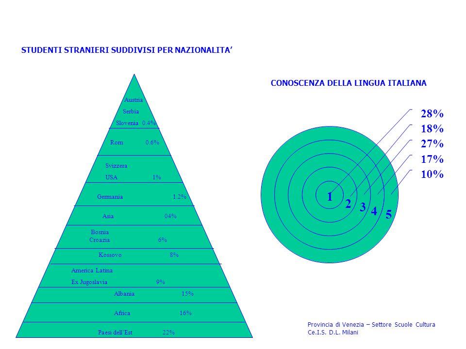 STUDENTI STRANIERI SUDDIVISI PER NAZIONALITA Materiale elaborato dalla Cooperativa Co.Ge.S. – gennaio 2004 Provincia di Venezia – Settore Scuole Cultu
