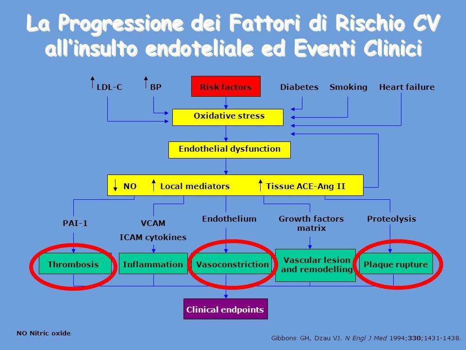 La Progressione dei Fattori di Rischio CV allinsulto endoteliale ed Eventi Clinici Risk factors Oxidative stress Endothelial dysfunction NOLocal mediatorsTissue ACE-Ang II PAI-1VCAM ICAM cytokines EndotheliumGrowth factors matrix Proteolysis LDL-CBPHeart failureSmokingDiabetes Vasoconstriction Vascular lesion and remodelling Plaque ruptureInflammationThrombosis Clinical endpoints NO Nitric oxide Gibbons GH, Dzau VJ.