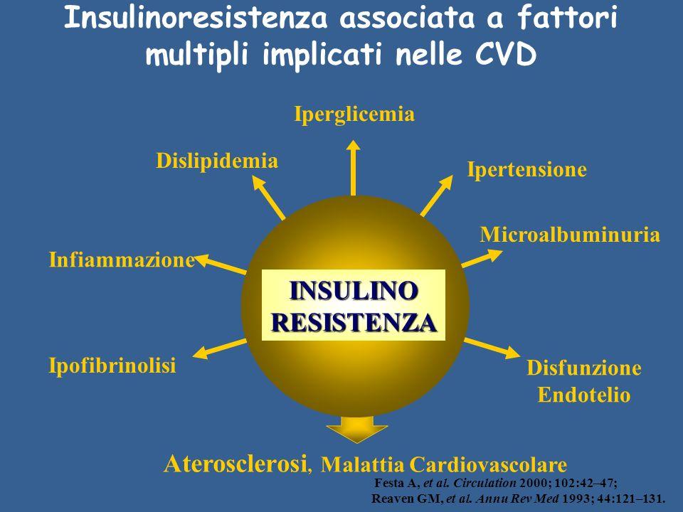 Disfunzione Endotelio Ipertensione Iperglicemia Dislipidemia Ipofibrinolisi INSULINORESISTENZA Aterosclerosi, Malattia Cardiovascolare Microalbuminuria Infiammazione Insulinoresistenza associata a fattori multipli implicati nelle CVD Festa A, et al.