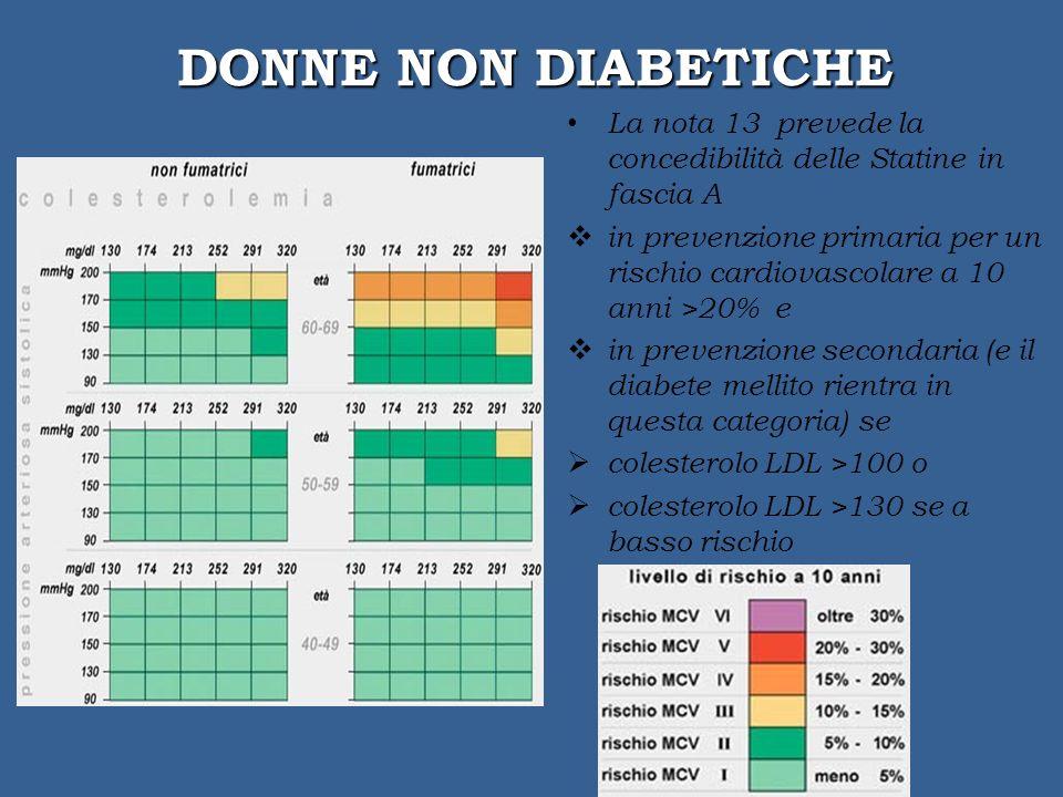 DONNE NON DIABETICHE La nota 13 prevede la concedibilità delle Statine in fascia A in prevenzione primaria per un rischio cardiovascolare a 10 anni >20% e in prevenzione secondaria (e il diabete mellito rientra in questa categoria) se colesterolo LDL >100 o colesterolo LDL >130 se a basso rischio