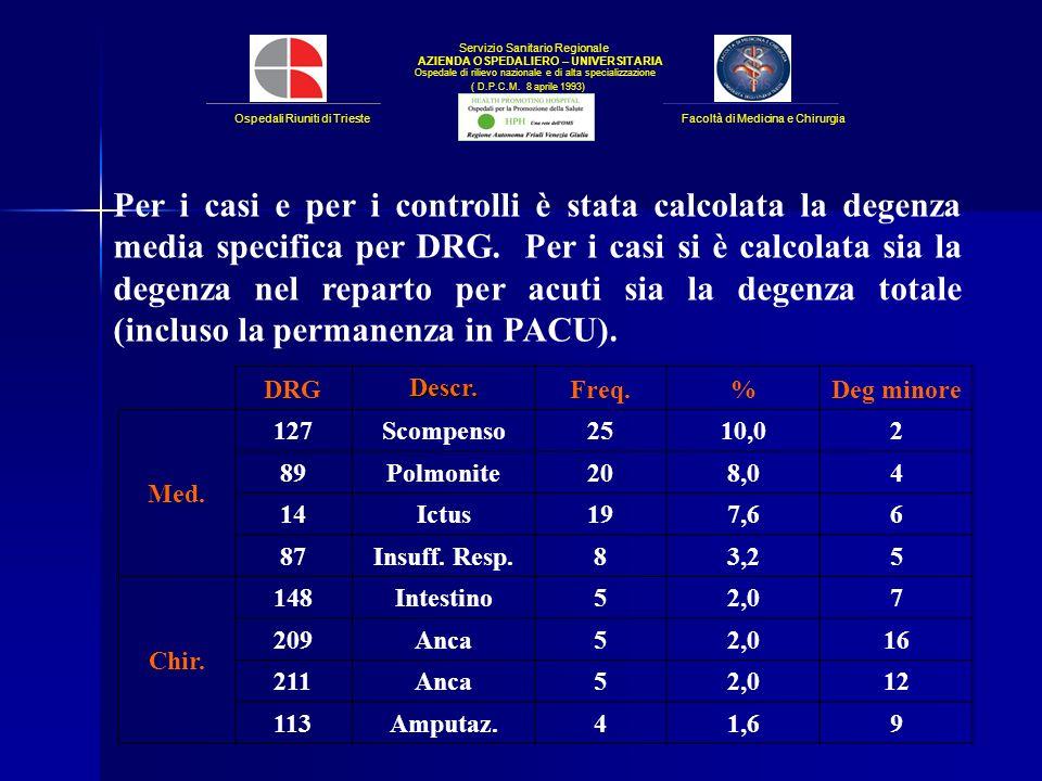 Per i casi e per i controlli è stata calcolata la degenza media specifica per DRG. Per i casi si è calcolata sia la degenza nel reparto per acuti sia