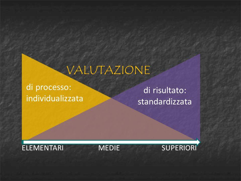 di processo: individualizzata di risultato: standardizzata ELEMENTARIMEDIESUPERIORI VALUTAZIONE