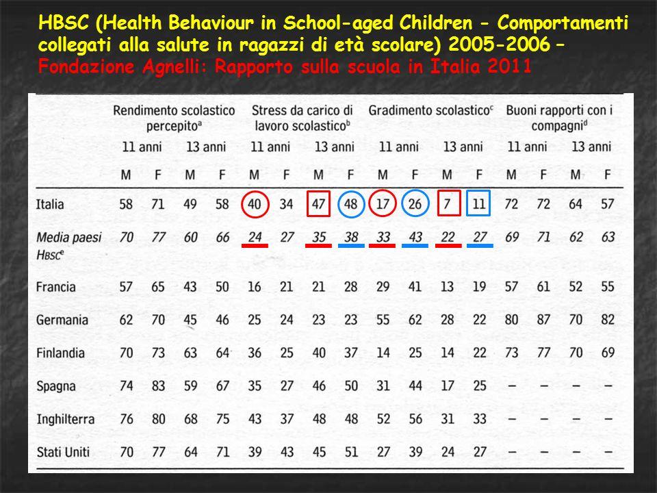 HBSC (Health Behaviour in School-aged Children - Comportamenti collegati alla salute in ragazzi di età scolare) 2005-2006 – Fondazione Agnelli: Rapporto sulla scuola in Italia 2011
