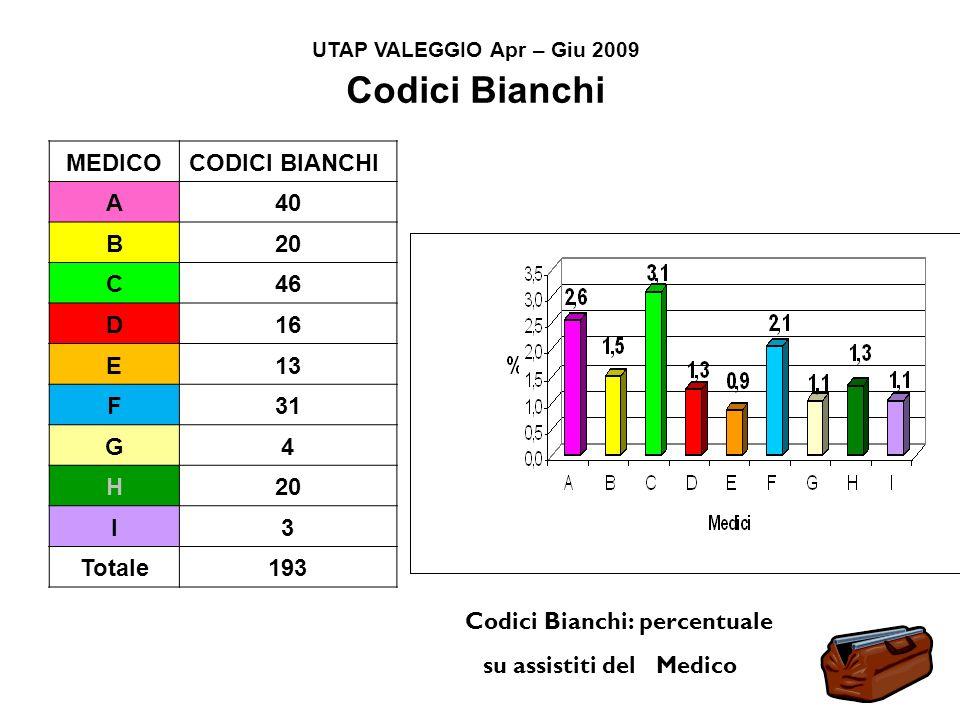Codici Bianchi: percentuale su assistiti del Medico MEDICOCODICI BIANCHI A40 B20 C46 D16 E13 F31 G4 H20 I3 Totale193 UTAP VALEGGIO Apr – Giu 2009 Codici Bianchi