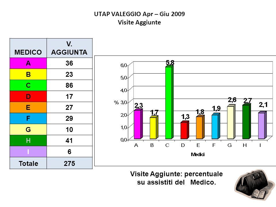 UTAP VALEGGIO Apr – Giu 2009 Visite Aggiunte MEDICO V. AGGIUNTA A36 B23 C86 D17 E27 F29 G10 H41 I6 Totale275 Visite Aggiunte: percentuale su assistiti