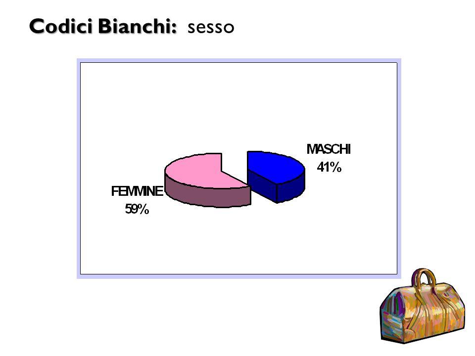 Codici Bianchi: Codici Bianchi: sesso