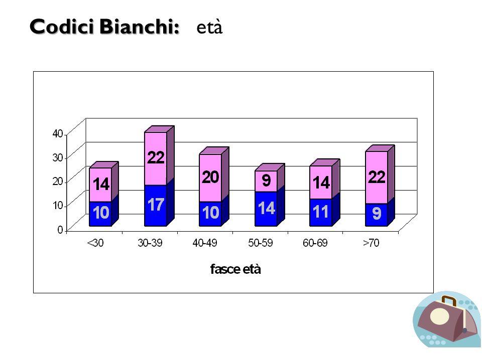 Codici Bianchi: Codici Bianchi: età