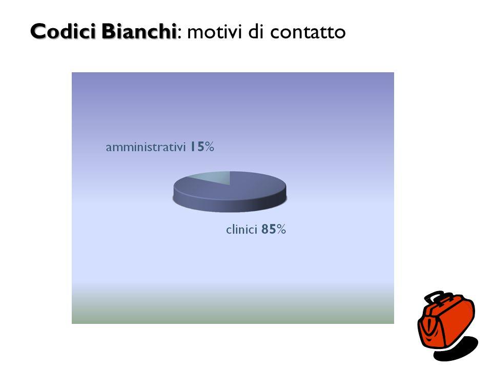 Codici Bianchi Codici Bianchi: motivi di contatto