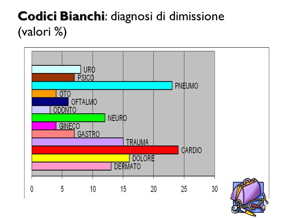 Codici Bianchi Codici Bianchi: diagnosi di dimissione (valori %)