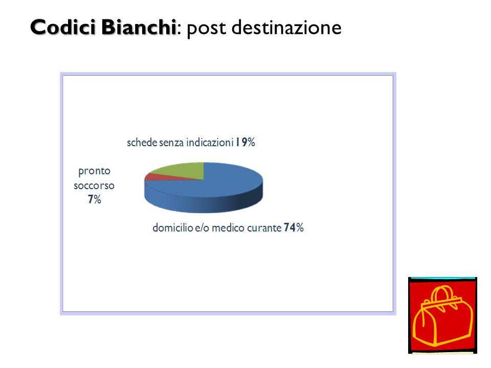 Codici Bianchi Codici Bianchi: post destinazione