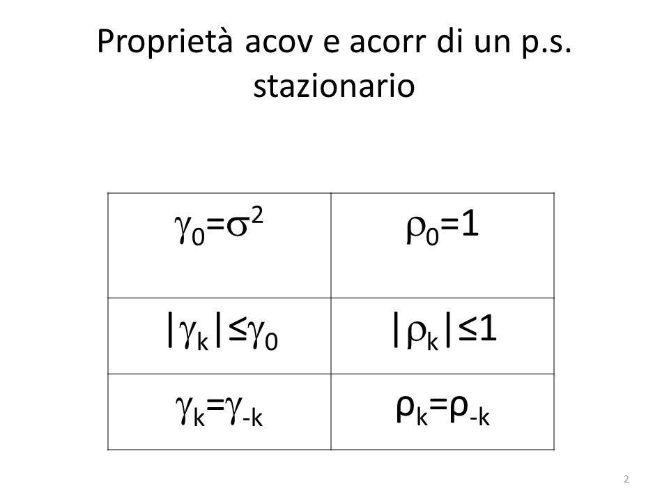 Proprietà acov e acorr di un p.s. stazionario 0 = 2 0 =1 | k | 0 | k |1 k = -k ρ k =ρ -k 2