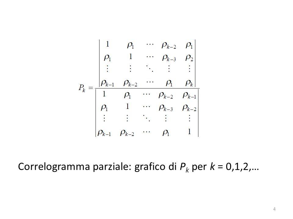 Correlogramma parziale: grafico di P k per k = 0,1,2,… 4
