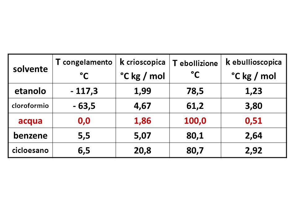 solvente T congelamento °C k crioscopica °C kg / mol T ebollizione °C k ebullioscopica °C kg / mol etanolo- 117,31,9978,51,23 cloroformio - 63,54,6761
