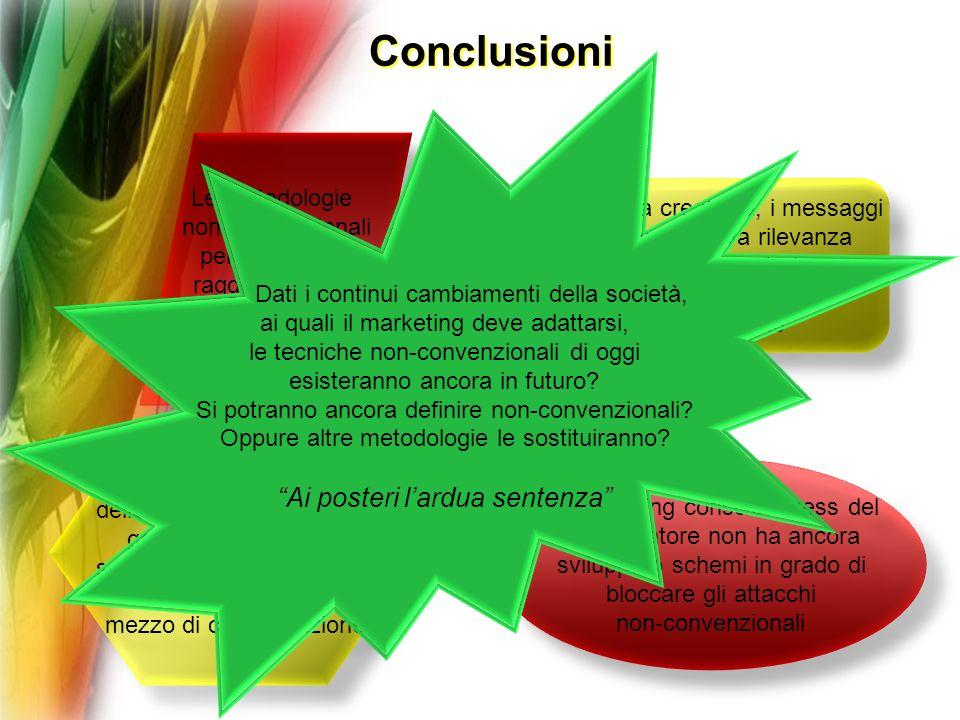 Conclusioni Le metodologie non-convenzionali permettono di raggiungere più facilmente i consumatori Le metodologie non-convenzionali permettono di rag