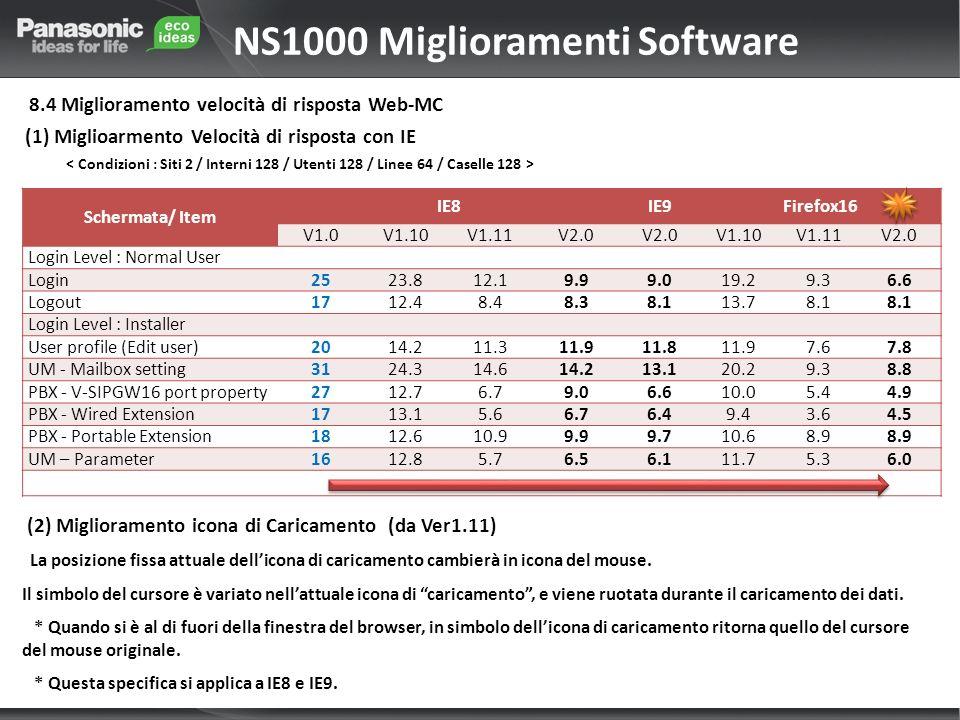 NS1000 Miglioramenti Software 8.4 Miglioramento velocità di risposta Web-MC (1) Miglioarmento Velocità di risposta con IE Schermata/ Item IE8IE9Firefox16 V1.0V1.10V1.11V2.0 V1.10V1.11V2.0 Login Level : Normal User Login2523.812.19.99.019.29.36.6 Logout1712.48.48.38.113.78.1 Login Level : Installer User profile (Edit user)2014.211.311.911.811.97.67.8 UM - Mailbox setting3124.314.614.213.120.29.38.8 PBX - V-SIPGW16 port property2712.76.79.06.610.05.44.9 PBX - Wired Extension1713.15.66.76.49.43.64.5 PBX - Portable Extension1812.610.99.99.710.68.9 UM – Parameter1612.85.76.56.111.75.36.0 (2) Miglioramento icona di Caricamento (da Ver1.11) La posizione fissa attuale dellicona di caricamento cambierà in icona del mouse.
