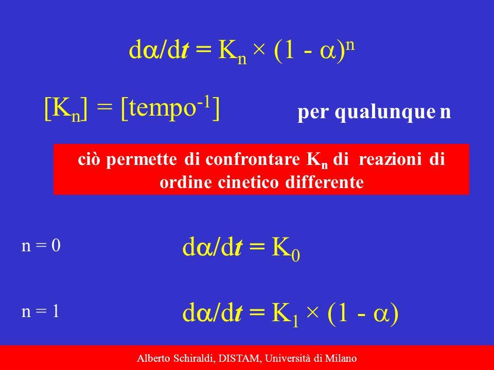 Alberto Schiraldi, DISTAM, Università di Milano d /dt = K n × (1 - ) n per qualunque n [K n ] = [tempo -1 ] ciò permette di confrontare K n di reazion