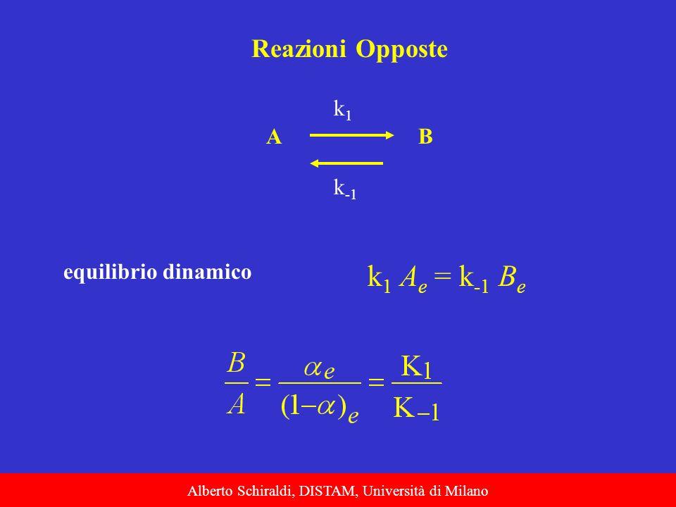 Alberto Schiraldi, DISTAM, Università di Milano AB k1k1 k -1 Reazioni Opposte equilibrio dinamico k 1 A e = k -1 B e