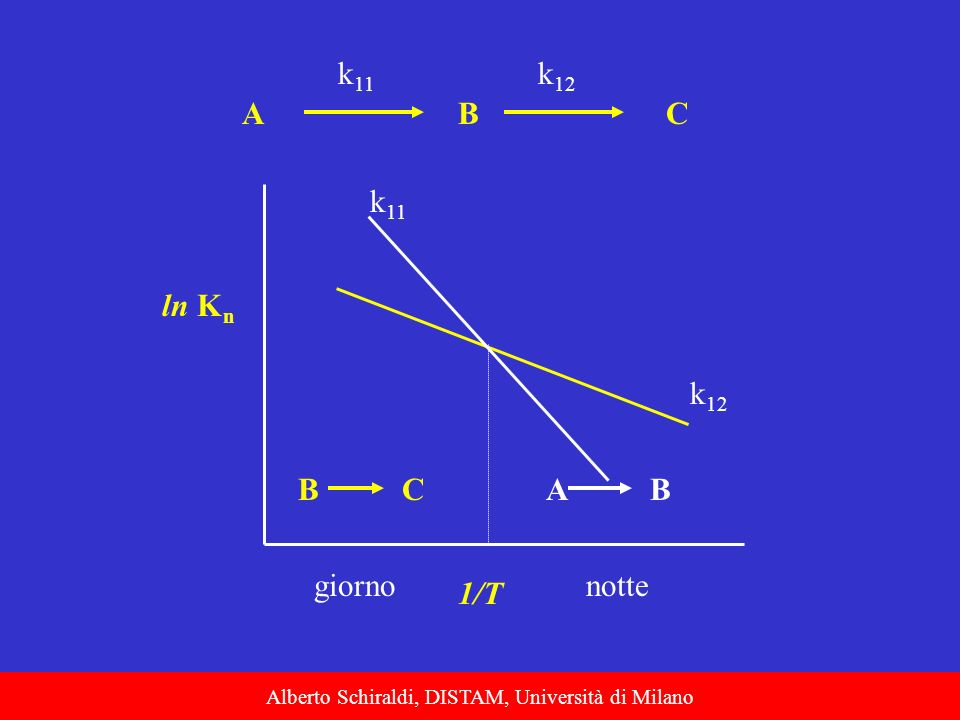 Alberto Schiraldi, DISTAM, Università di Milano ABC k 11 k 12 ln K n 1/T k 11 k 12 BCAB giornonotte