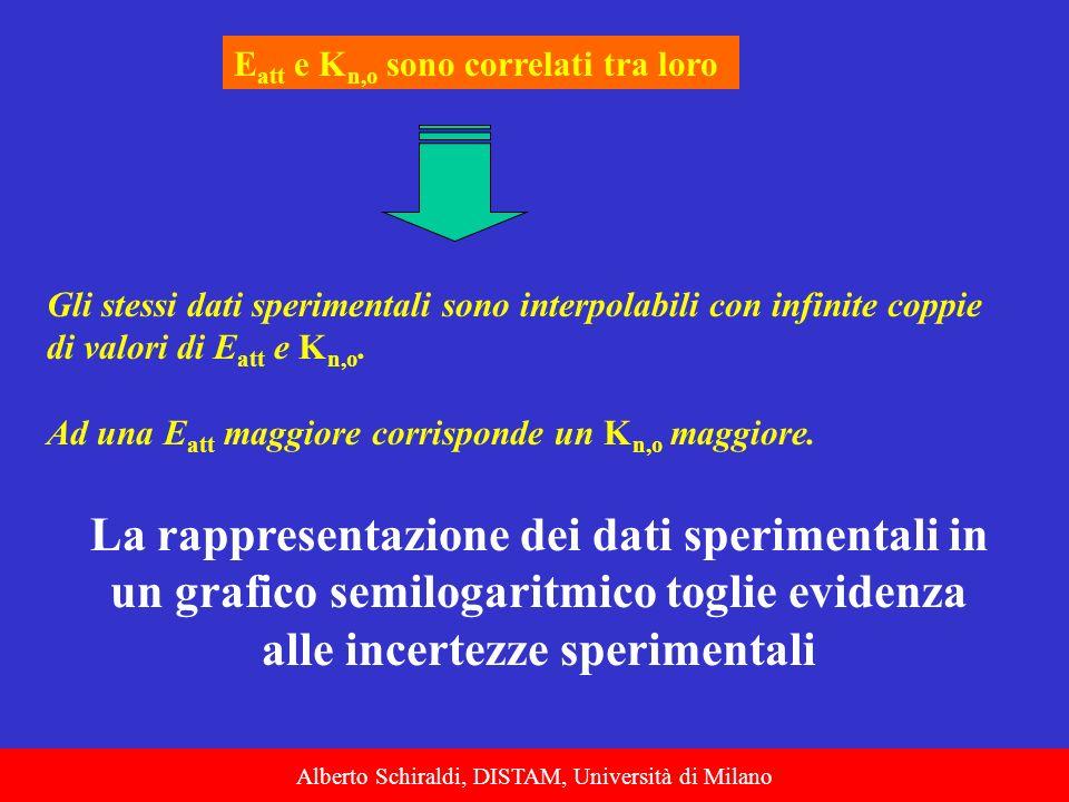 Alberto Schiraldi, DISTAM, Università di Milano E att e K n,o sono correlati tra loro Gli stessi dati sperimentali sono interpolabili con infinite cop