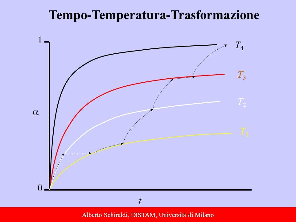 Alberto Schiraldi, DISTAM, Università di Milano t T4T4 T3T3 T1T1 0 1 T2T2 Tempo-Temperatura-Trasformazione