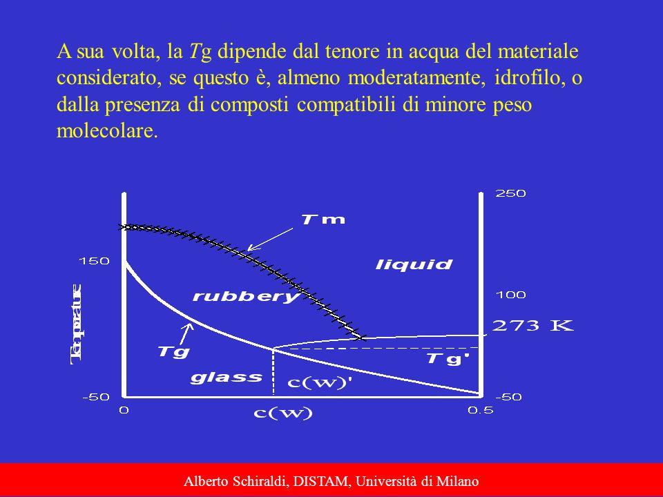 A sua volta, la Tg dipende dal tenore in acqua del materiale considerato, se questo è, almeno moderatamente, idrofilo, o dalla presenza di composti co