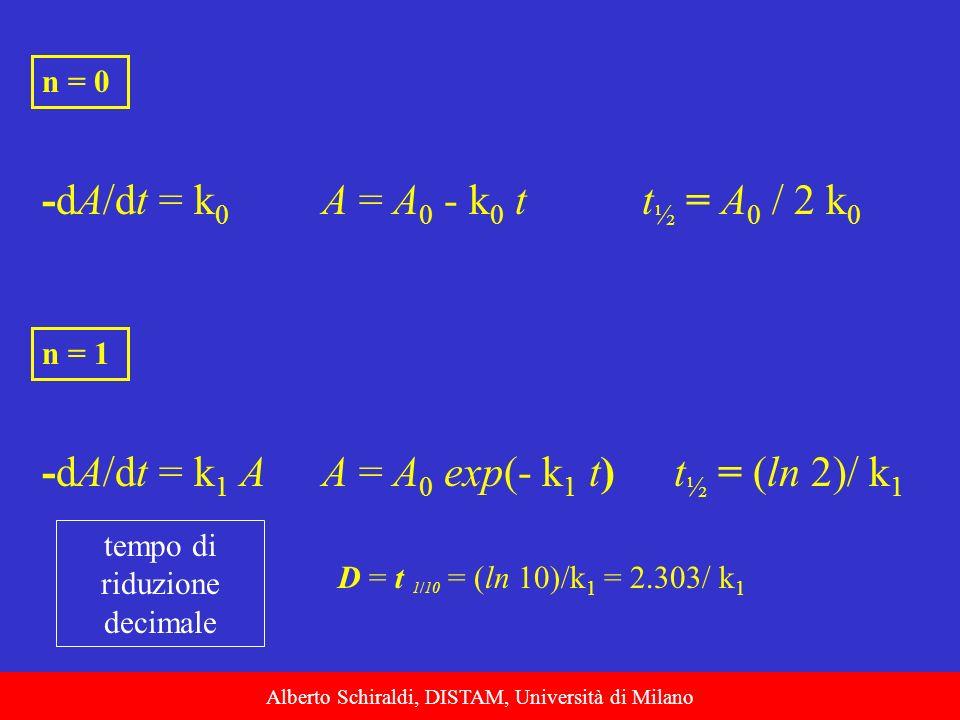 Alberto Schiraldi, DISTAM, Università di Milano n = 0 -dA/dt = k 0 A = A 0 - k 0 tt ½ = A 0 / 2 k 0 n = 1 -dA/dt = k 1 AA = A 0 exp(- k 1 t)t ½ = (ln