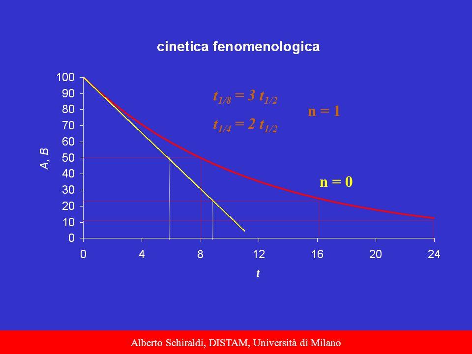 Alberto Schiraldi, DISTAM, Università di Milano t 1/8 = 3 t 1/2 t 1/4 = 2 t 1/2 n = 1 n = 0