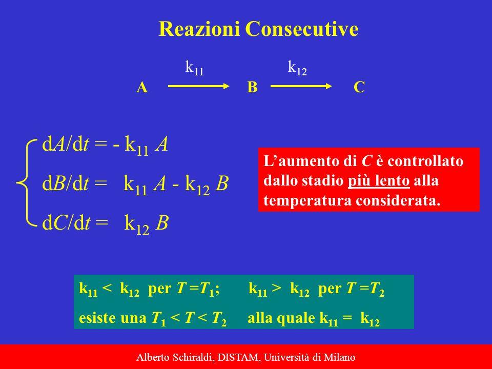 Alberto Schiraldi, DISTAM, Università di Milano Reazioni Consecutive ABC k 11 k 12 Laumento di C è controllato dallo stadio più lento alla temperatura