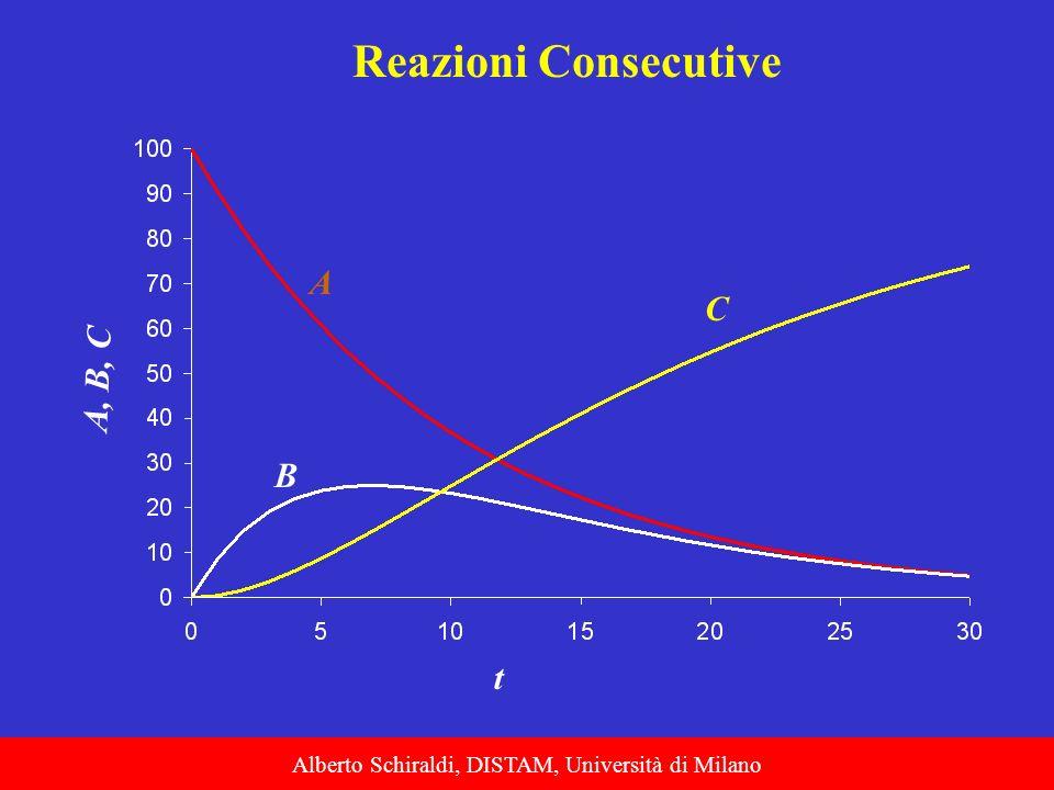Alberto Schiraldi, DISTAM, Università di Milano Reazioni Consecutive t A, B, C A C B
