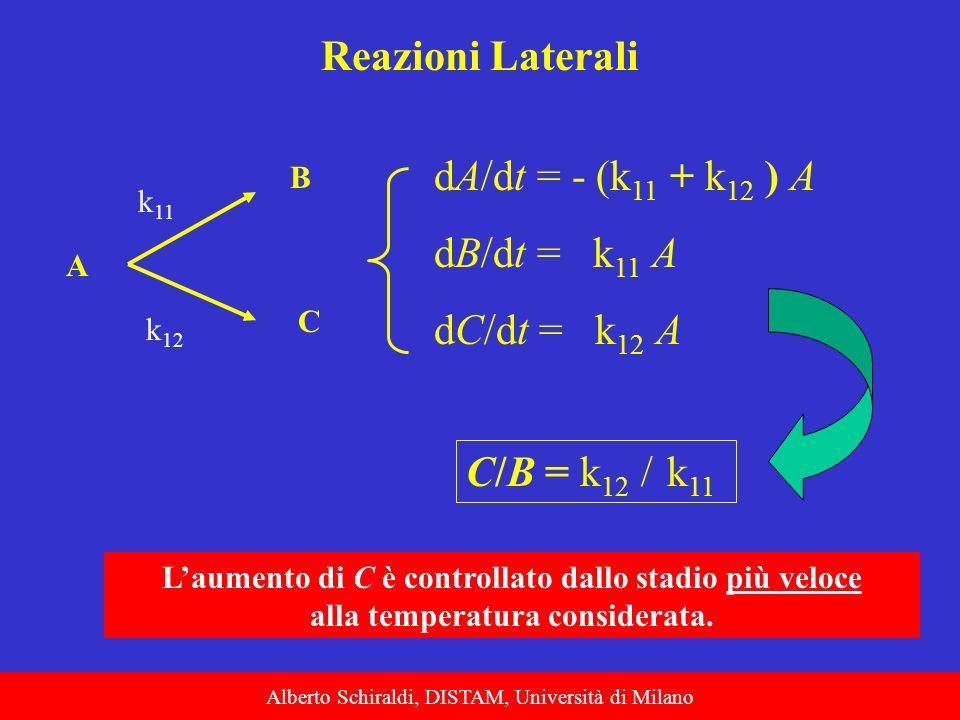 Alberto Schiraldi, DISTAM, Università di Milano Reazioni Laterali A B C k 11 k 12 C/B = k 12 / k 11 Laumento di C è controllato dallo stadio più veloc