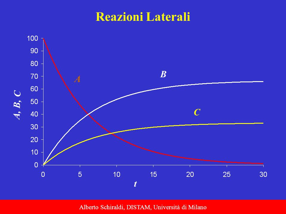 Alberto Schiraldi, DISTAM, Università di Milano A, B, C t A C B Reazioni Laterali