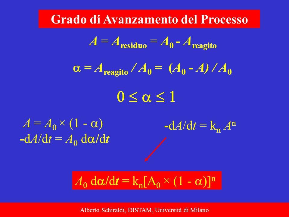 Alberto Schiraldi, DISTAM, Università di Milano Grado di Avanzamento del Processo = A reagito / A 0 = (A 0 - A) / A 0 A = A residuo = A 0 - A reagito