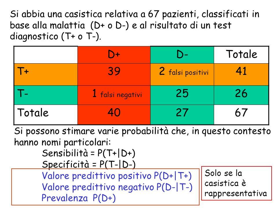 Si abbia una casistica relativa a 67 pazienti, classificati in base alla malattia (D+ o D-) e al risultato di un test diagnostico (T+ o T-). D+D-Total
