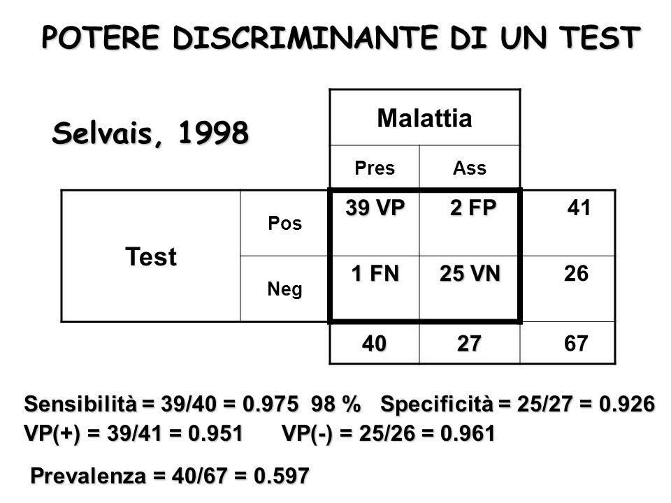 Malattia PresAss Test Pos 39 VP 2 FP 41 Neg 1 FN 25 VN 26 4027 67 Sensibilità = 39/40 = 0.975 98 %Specificità = 25/27 = 0.926 VP(+) = 39/41 = 0.951 VP