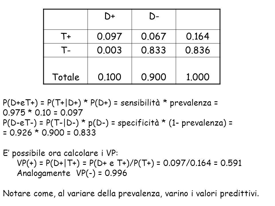 D+D- T+0.0970.0670.164 T-0.0030.8330.836 Totale0.1000.9001.000 P(D+eT+) = P(T+|D+) * P(D+) = sensibilità * prevalenza = 0.975 * 0.10 = 0.097 P(D-eT-)