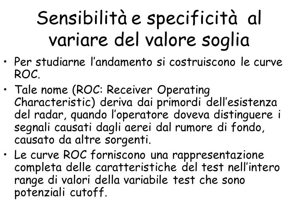 Sensibilità e specificità al variare del valore soglia Per studiarne landamento si costruiscono le curve ROC. Tale nome (ROC: Receiver Operating Chara