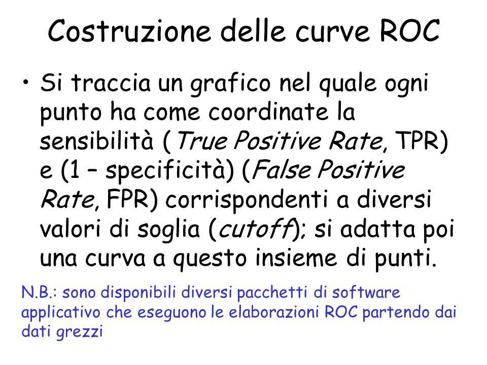 Costruzione delle curve ROC Si traccia un grafico nel quale ogni punto ha come coordinate la sensibilità (True Positive Rate, TPR) e (1 – specificità)