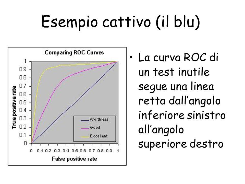 Esempio cattivo (il blu) La curva ROC di un test inutile segue una linea retta dallangolo inferiore sinistro allangolo superiore destro