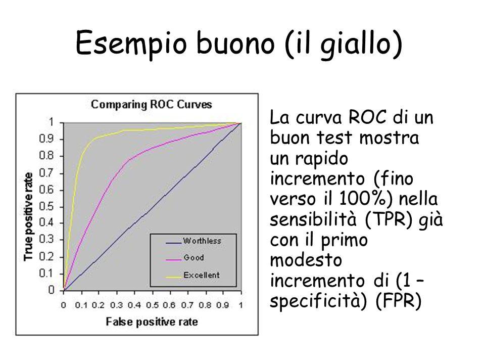 Esempio buono (il giallo) La curva ROC di un buon test mostra un rapido incremento (fino verso il 100%) nella sensibilità (TPR) già con il primo modes