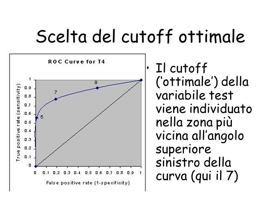 Scelta del cutoff ottimale Il cutoff (ottimale) della variabile test viene individuato nella zona più vicina allangolo superiore sinistro della curva