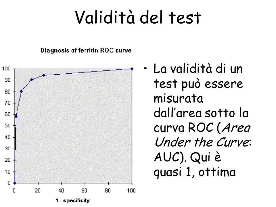 Validità del test La validità di un test può essere misurata dallarea sotto la curva ROC (Area Under the Curve: AUC). Qui è quasi 1, ottima