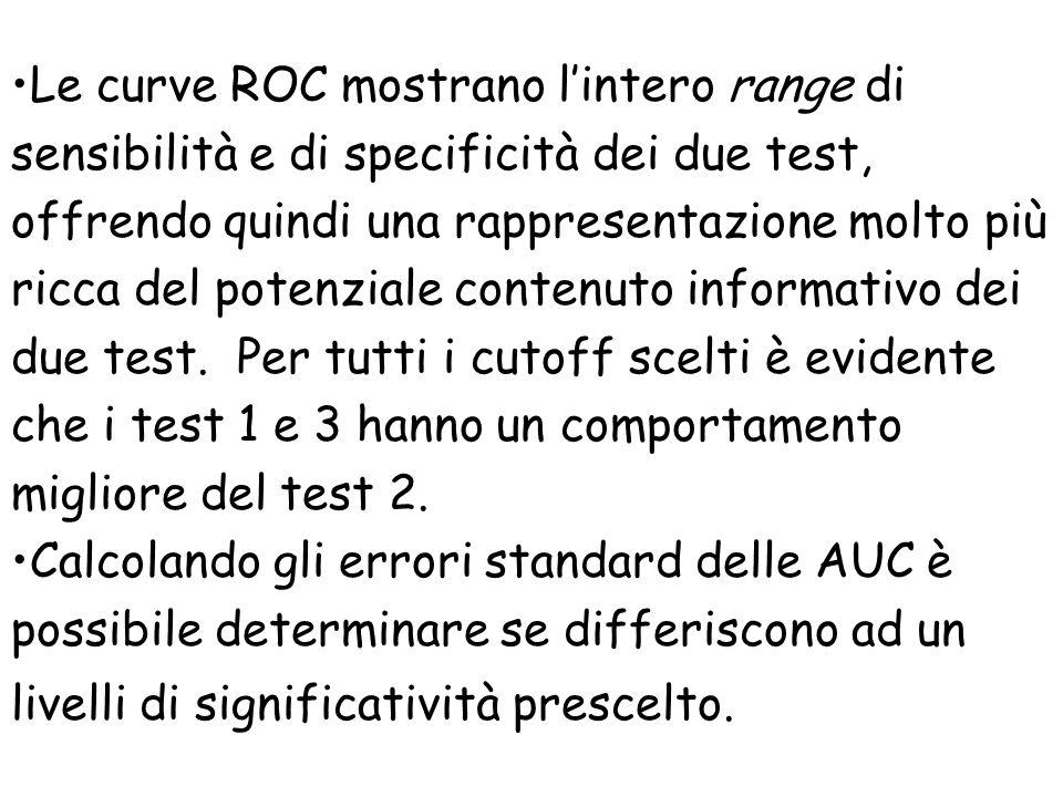Le curve ROC mostrano lintero range di sensibilità e di specificità dei due test, offrendo quindi una rappresentazione molto più ricca del potenziale